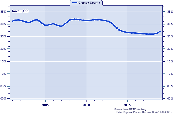 Gross Domestic Product as a Percent of the Iowa Total: 2001-2019