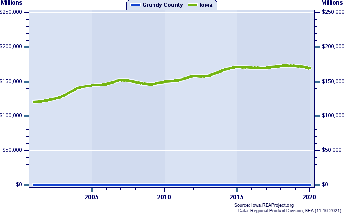 Real Gross Domestic Product, 2001-2019 (Millions)