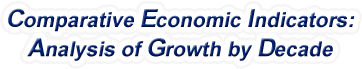 Iowa - Comparative Economic Indicators: Analysis of Growth By Decade, 1970-2017