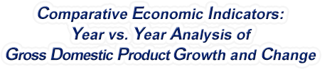 Iowa - Year vs. Year Analysis of Gross Domestic Product Growth and Change, 1969-2018