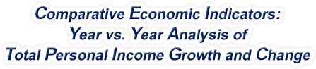 Iowa - Year vs. Year Analysis of Total Personal Income Growth and Change, 1969-2016