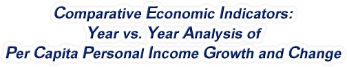 Iowa - Year vs. Year Analysis of Per Capita Personal Income Growth and Change, 1969-2015